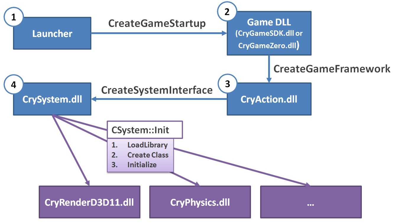 game dll api version: